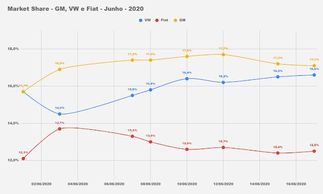 Os carros mais vendidos do Brasil em junho (até dia 17)