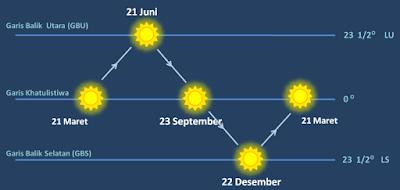 Perbedaan Gerak Semu Harian dan Tahunan Matahari