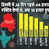 दिल्ली से अच्छी खबर, एक दिन में सिर्फ 1575 मरीज मिले, पिछले महीने यह आंकड़ा रोजाना 7 से 8 हजार था