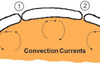 Convection Currents Diagram