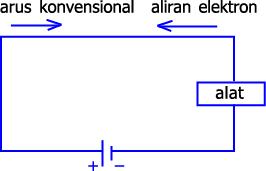 Gambar arus konvensional dan arus elektron