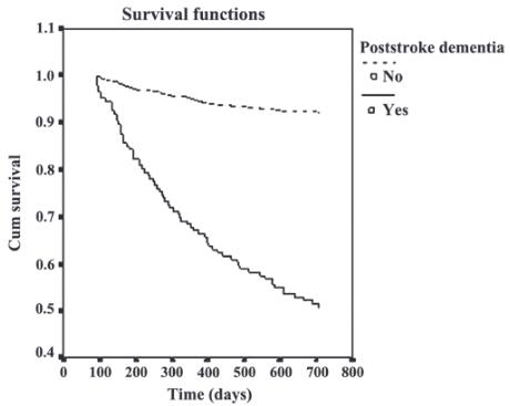 図:脳卒中後の認知症と生存率