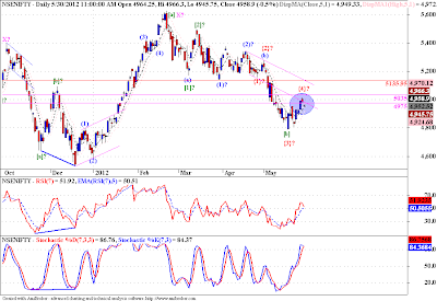Nifty - Elliott Wave Anaysis