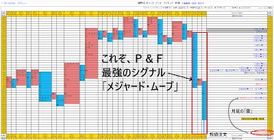 「ポイント・アンド・フィギュア」チャート 2020/03/09