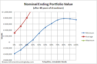 Nominal minimum ending FIRE (financially independent, retired early) portfolio value after 40 years