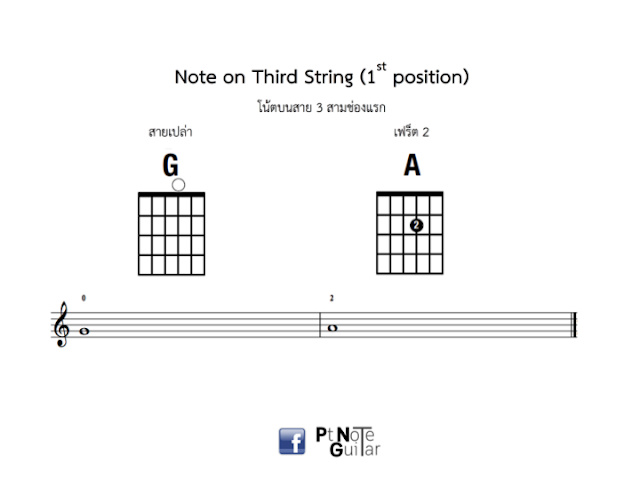 Note on first three string