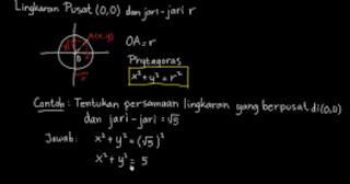 gambar Persamaan lingkaran dengan pusat (0 0) dan jari-jari 3
