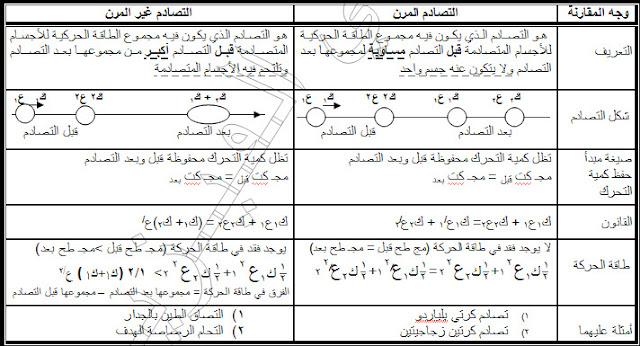 مقارنة بين التصادم المرن وغير المرن في بعد واحد .