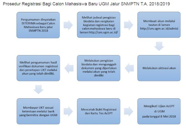 Tata Cara Pendaftaran Mahasiswa Baru UGM Jalur SNMPTN T.A. 2018/2019