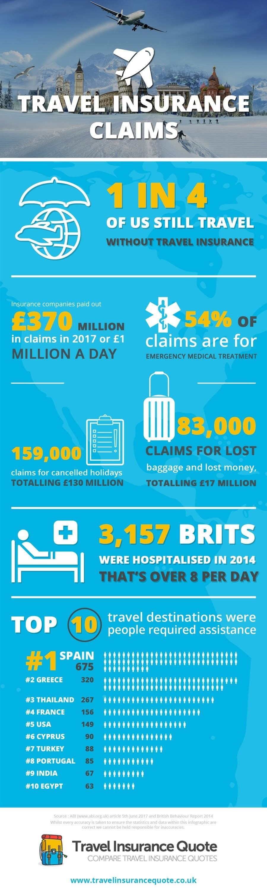 Requests for travel insurance #infographic