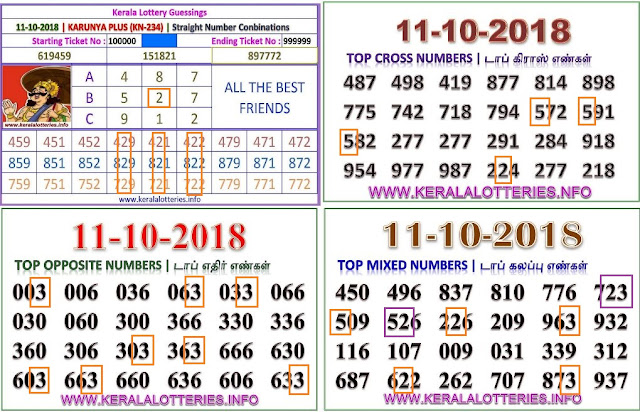 KARUNYA PLUS KN-234 Kerala lottery abc guessing by keralalotteries.info