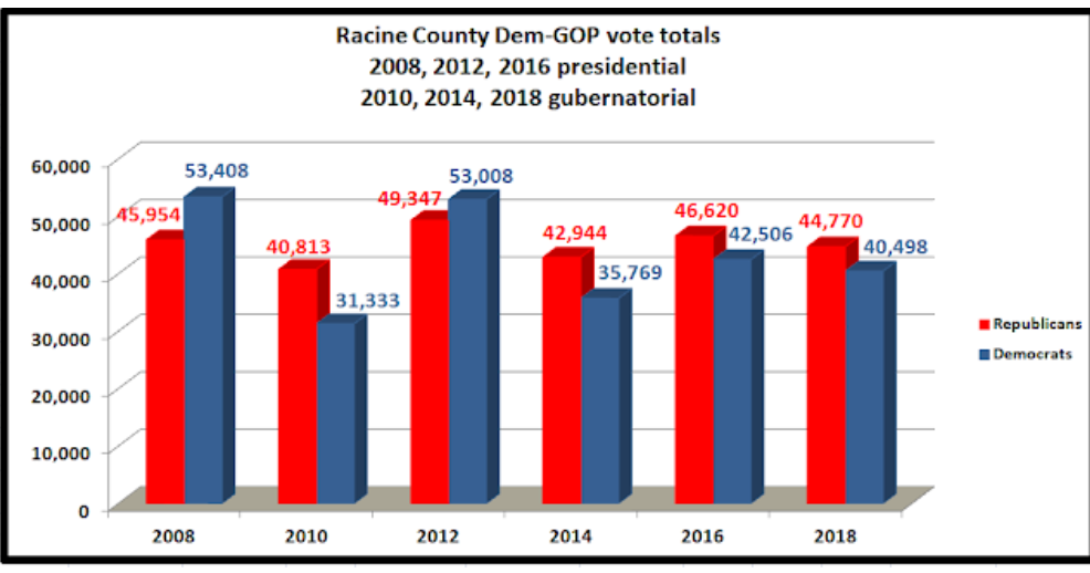 GET ME REWRITE:  Racine County twice voted for Scott Walker and this is the thanks they get