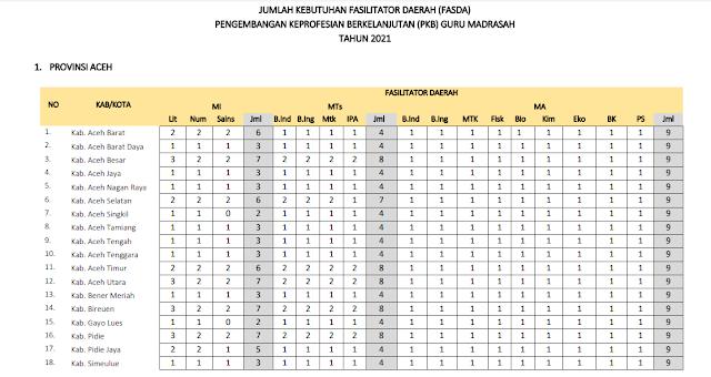 Jumlah Kuota Program PKB Guru Madrasah setiap Kabupaten di Provinsi Aceh