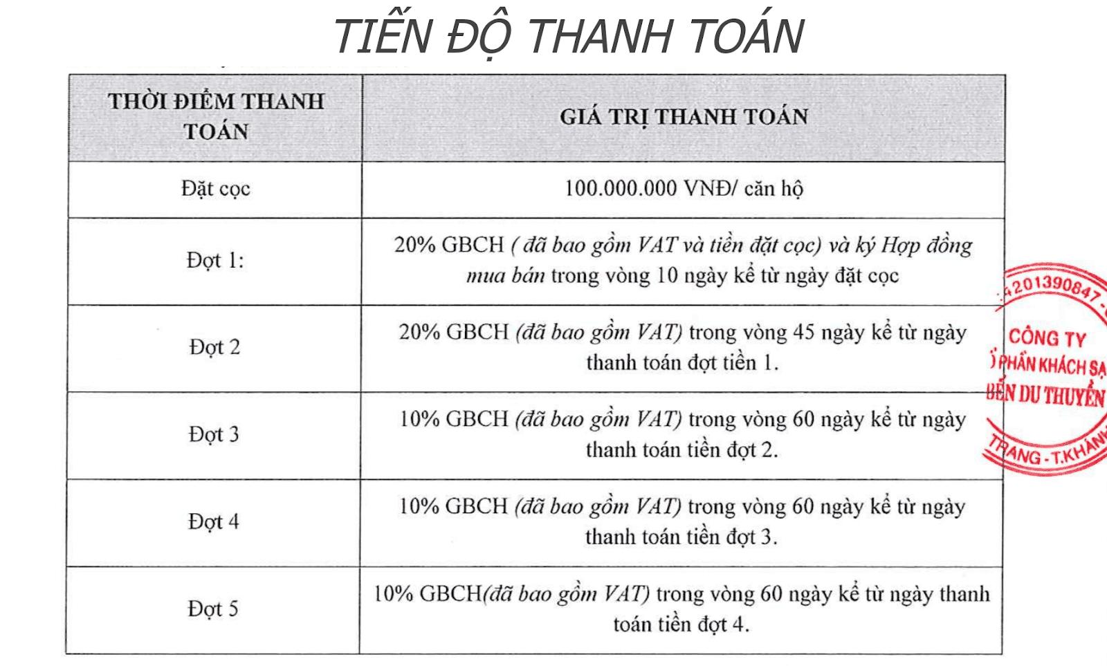 Tiến độ đóng tiền dự án Swisstouches Nha Trang