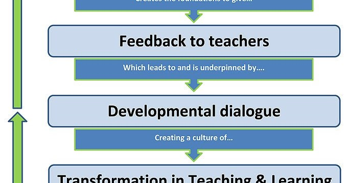 A Principal's Reflections: Removing the Stigma of Observations