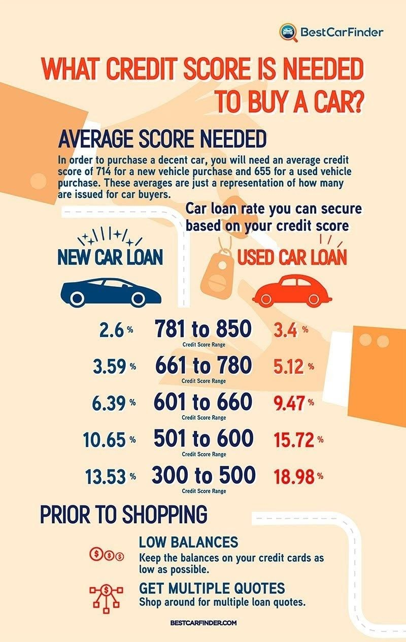 How much credit is required to purchase a vehicle? #infographic