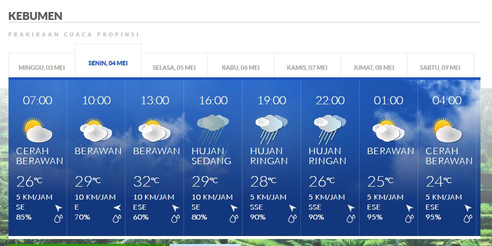 Sore Hingga Malam Hari Nanti Kebumen Diprediksi Bakal Diguyur Hujan