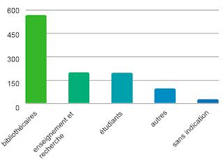 satisfaction avec swissbib classé par groups de l'utilisateurs