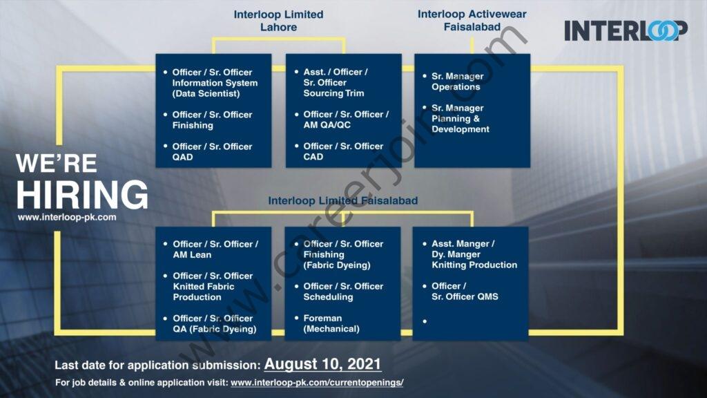 www.interloop-pk.com Jobs 2021 - Interloop Limited Jobs 2021 in Pakistan
