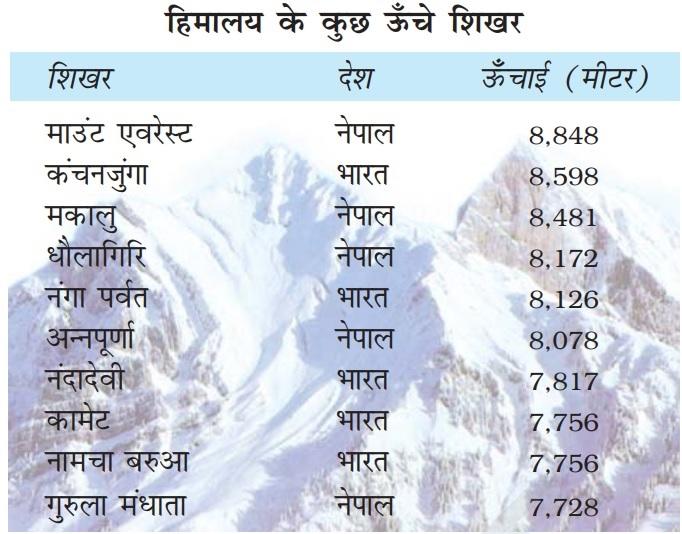 Himalya ke Shikhar