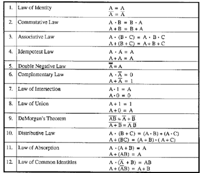 boolean matematiği temel kanunlar