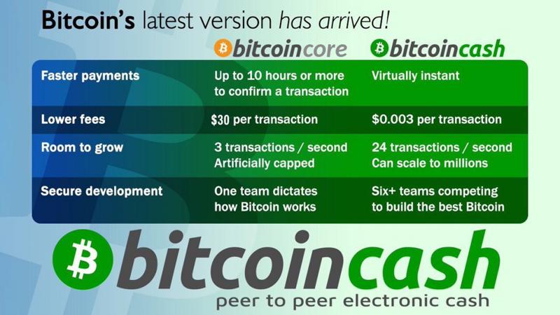 bitcoin cash bitcoin chart