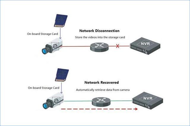 Giới thiệu về chức năng ANR trên đầu ghi hình IP HIKVISION-DAHUA-KBVISION
