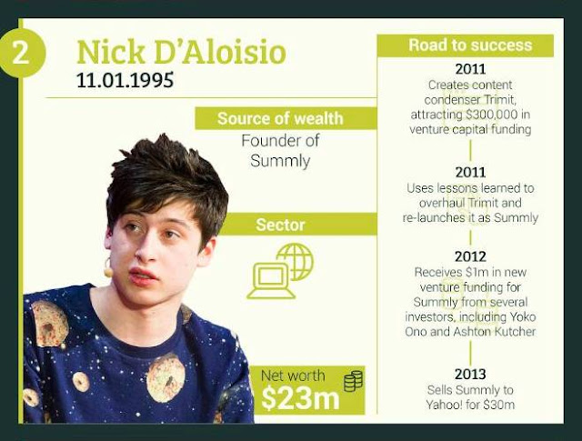 2-Nick-D'Aloisio+Founder-of-Summly