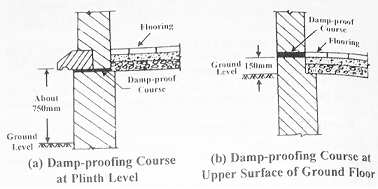 What is Dampness? Causes,Effects,Materials & Prevention Methods