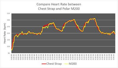 เปรียบเทียบกราฟหัวใจที่ได้จาก M200 กับค่าอ้างอิง เมื่อใส่มือซ้าย