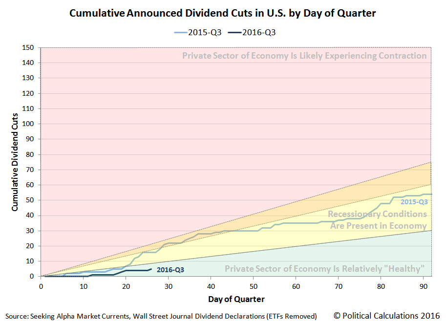 Cumulative Dividend Cuts Announced in U.S. by Day of Quarter, 2016-Q3 vs 2015-Q3, Snapshot on 2016-07-26