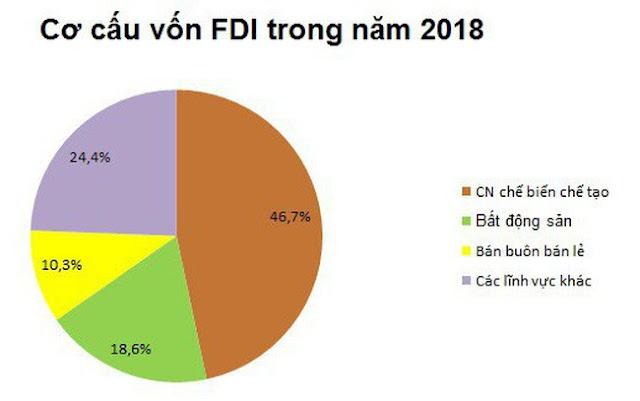 Các nước Châu Á đang có xu hướng chảy nguồn đầu tư về Việt Nam