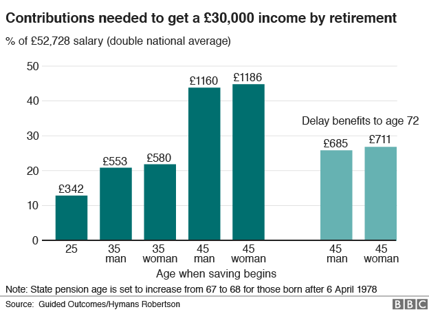 Contributions needed to get a £30,000 income by retirement.