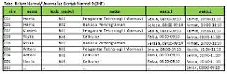 Tabel Belum Normal (Unnormalized) 0NF