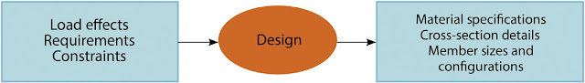 The Design Objectives and Philosophy - A Historical Overview