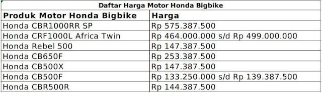 Lengkap Daftar Harga Motor Honda Bigbike