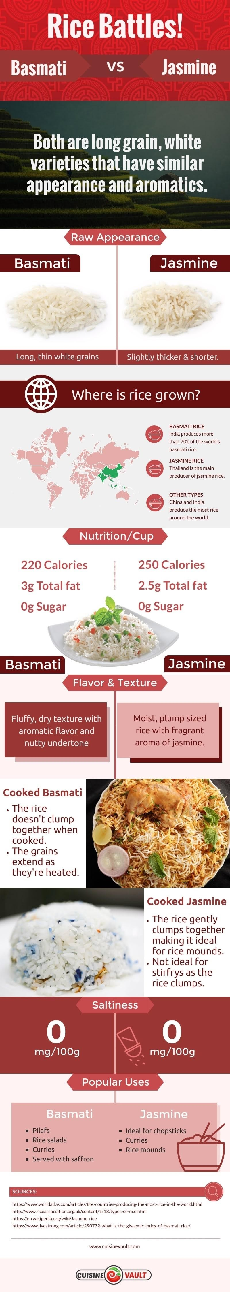 Battles rise! Rice Basmati vs Jasmine Rice #infographic