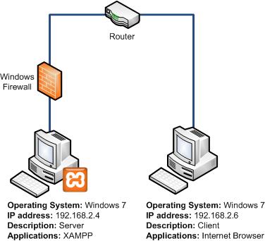 Client Server Development: XAMPP