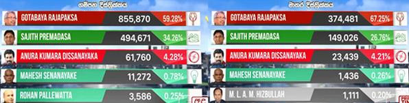 gampaha-election-result
