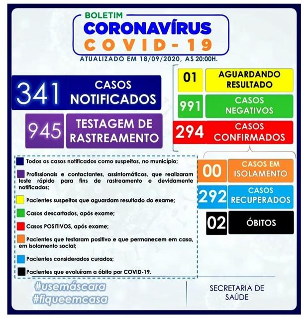 Várzea da Roça zera os casos de Coronavírus (COVD-19)