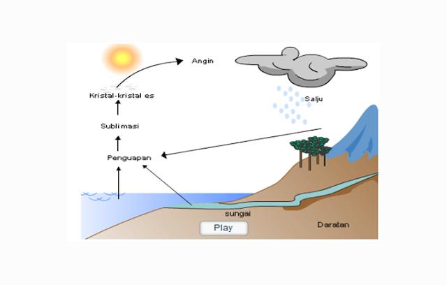 Siklus Hidrologi Panjang