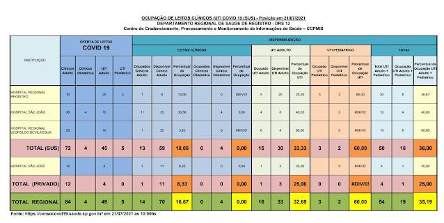 33,33 % da taxa de ocupação dos leitos de UTI do SUS (30 vagas)  e 25%  particular (03 vagas) dos Hospitais do Vale do Ribeira (21/07)