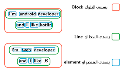 صورة توضح اقسام تحديد النصوص Ml Kit