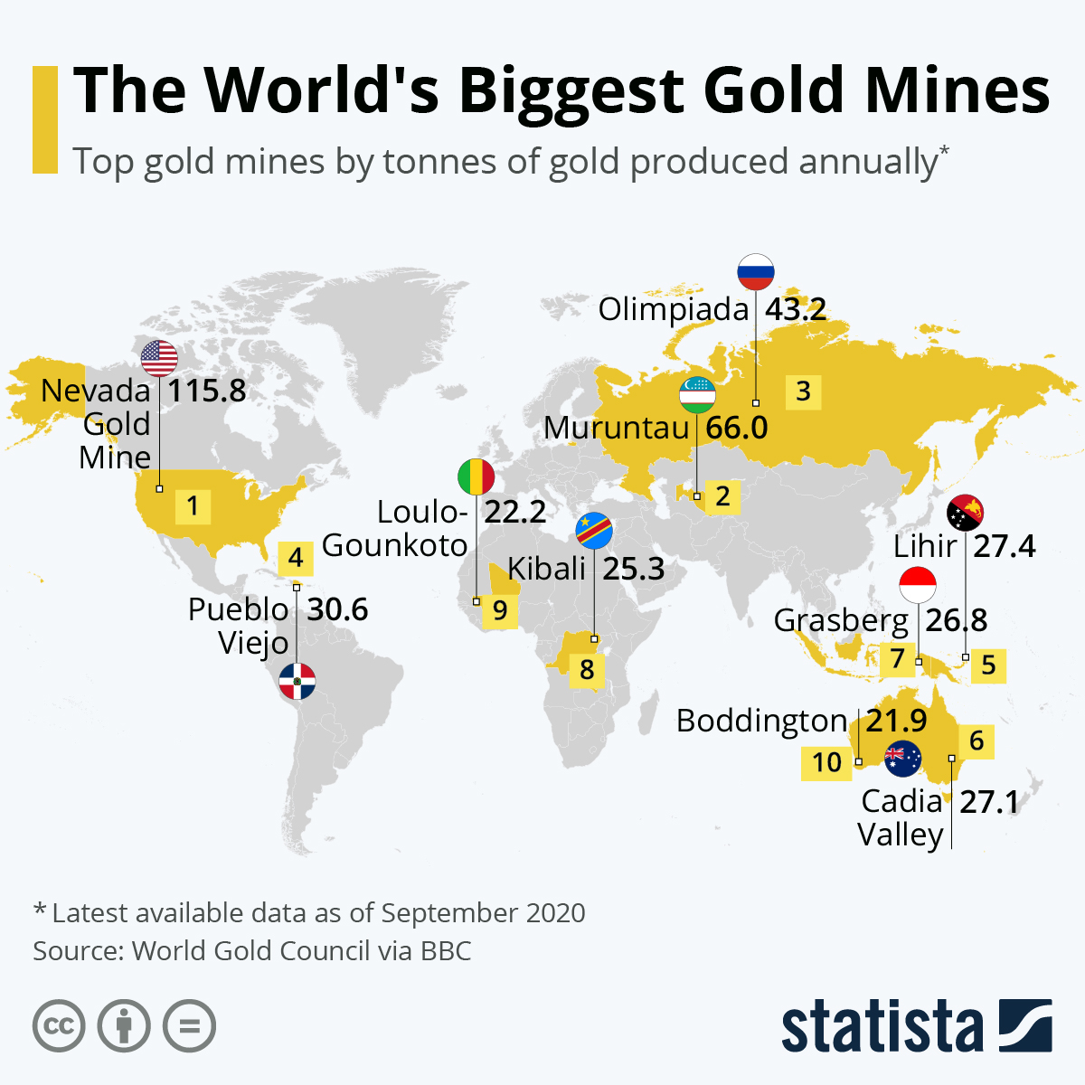 The World's Biggest Gold Mines #infographic