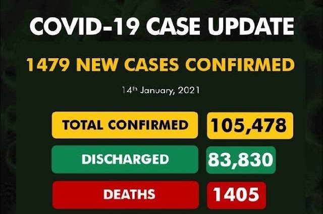 NCDC confirms 1,479 new Covid-19 cases, total now 105,478
