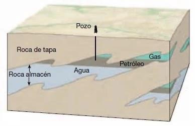 Las Trampas Estratigráficas están formadas por cambios producidos en el tipo de roca (principalmente cambios en la permeabilidad) o por acuñamientos, discordancias, o rasgos sedimentarios, como lo son los arrecifes