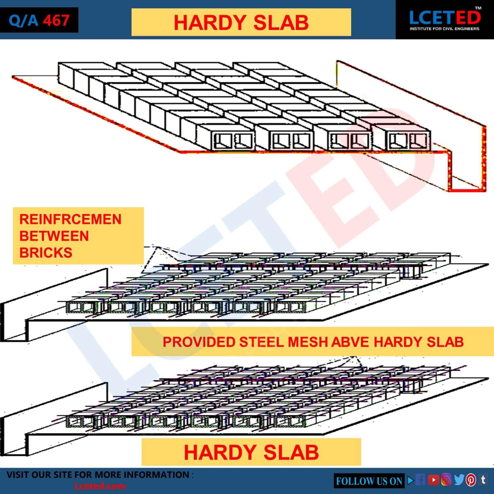 HARDY SLAB