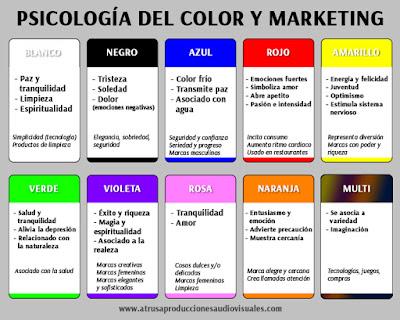 Infografía psicología del color en marketing