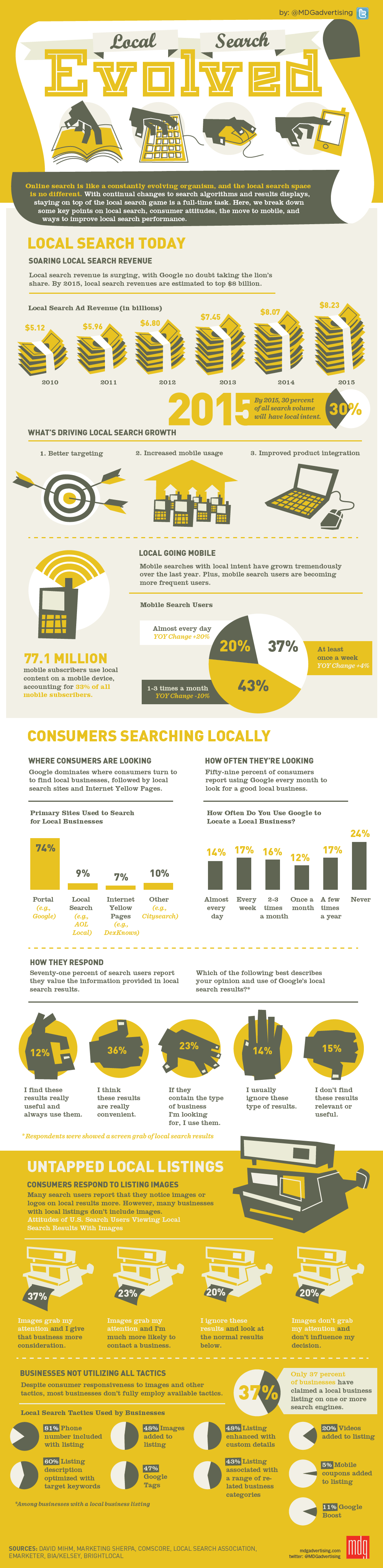 Local Search Evolved #infographic