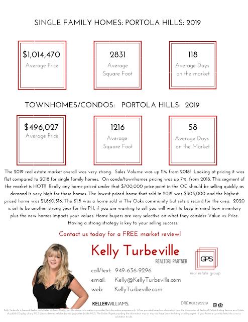 Portola Hills Real Estate Home Values